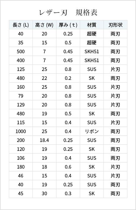 レザー刃規格表